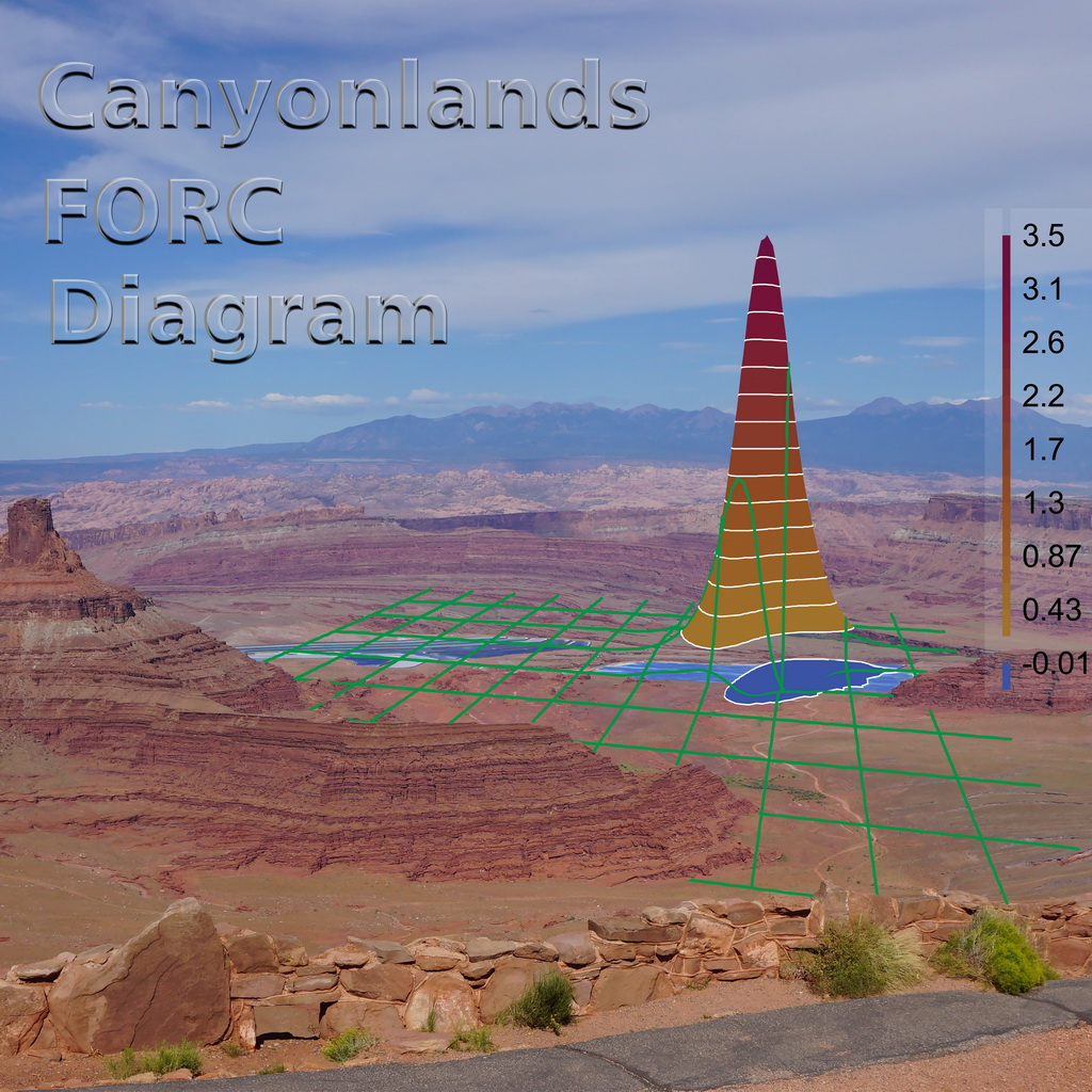 Canyonlands FORC Site